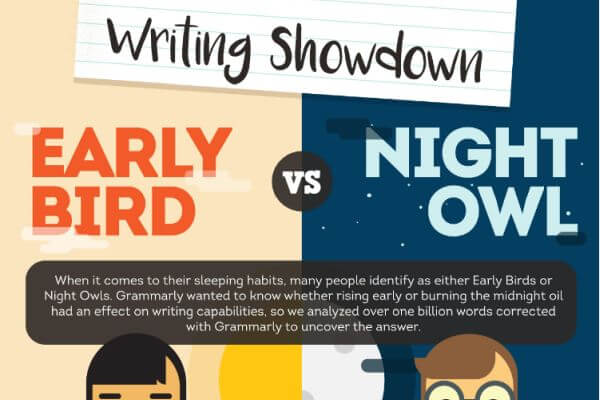 Study: The early bird gets the (writing) worm